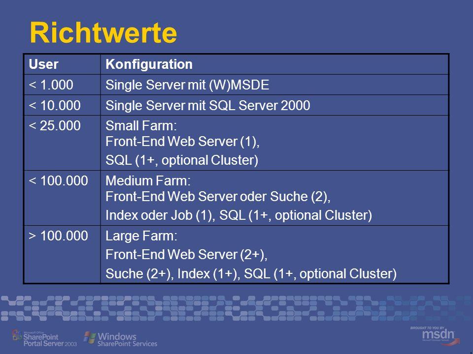 Agenda Installation der SharePoint Plattform Planungsüberlegungen Skalierung: Single Server bis Server Farm Sicherung: Backup/Restore Anpassung mit FrontPage 2003 Technischer Background Listen - Ansichten - Webparts Datenansichts-Webpart und FrontPage 2003