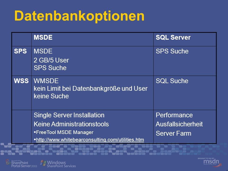 Datenbankoptionen MSDESQL Server SPSMSDE 2 GB/5 User SPS Suche SPS Suche WSSWMSDE kein Limit bei Datenbankgröße und User keine Suche SQL Suche Single Server Installation Keine Administrationstools FreeTool MSDE Manager http://www.whitebearconsulting.com/utilities.htm Performance Ausfallsicherheit Server Farm