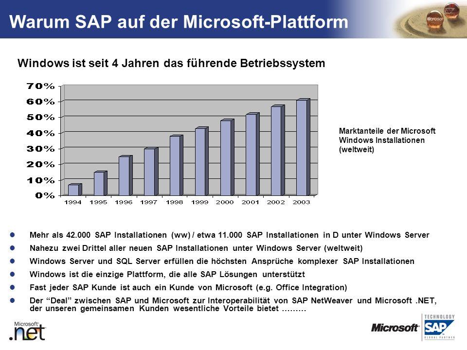 TM Mehr als 42.000 SAP Installationen (ww) / etwa 11.000 SAP Installationen in D unter Windows Server Nahezu zwei Drittel aller neuen SAP Installation