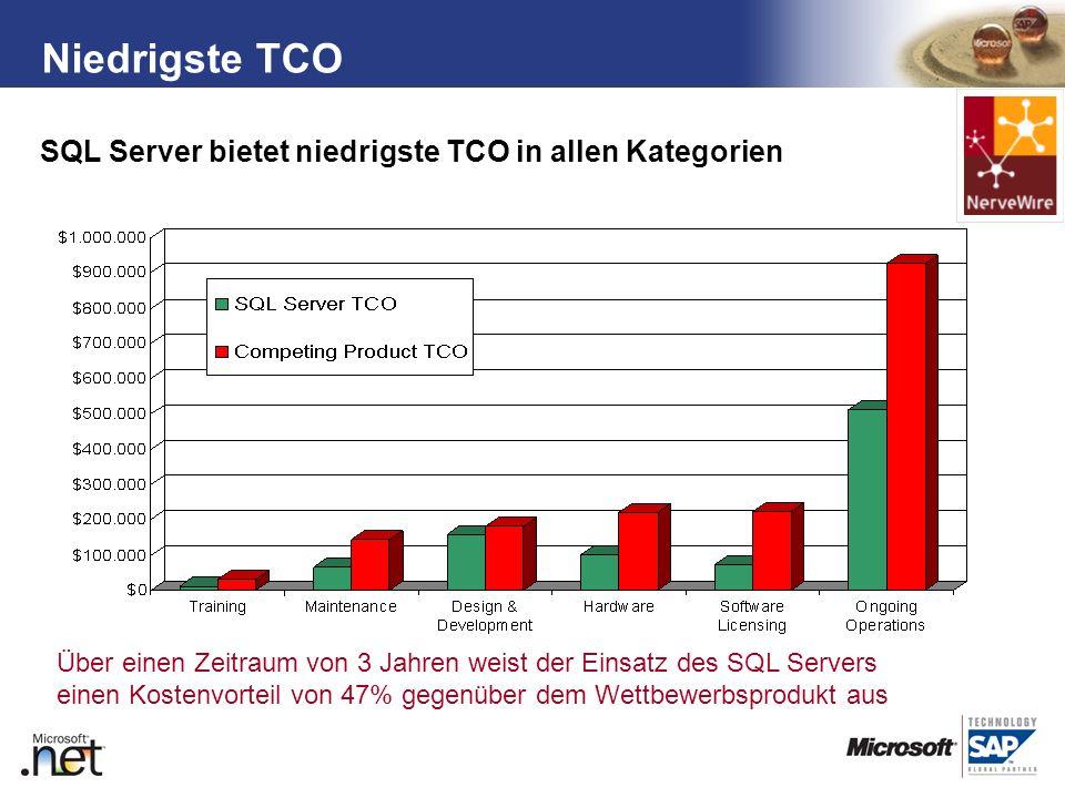 TM SQL Server bietet niedrigste TCO in allen Kategorien Niedrigste TCO Über einen Zeitraum von 3 Jahren weist der Einsatz des SQL Servers einen Kosten