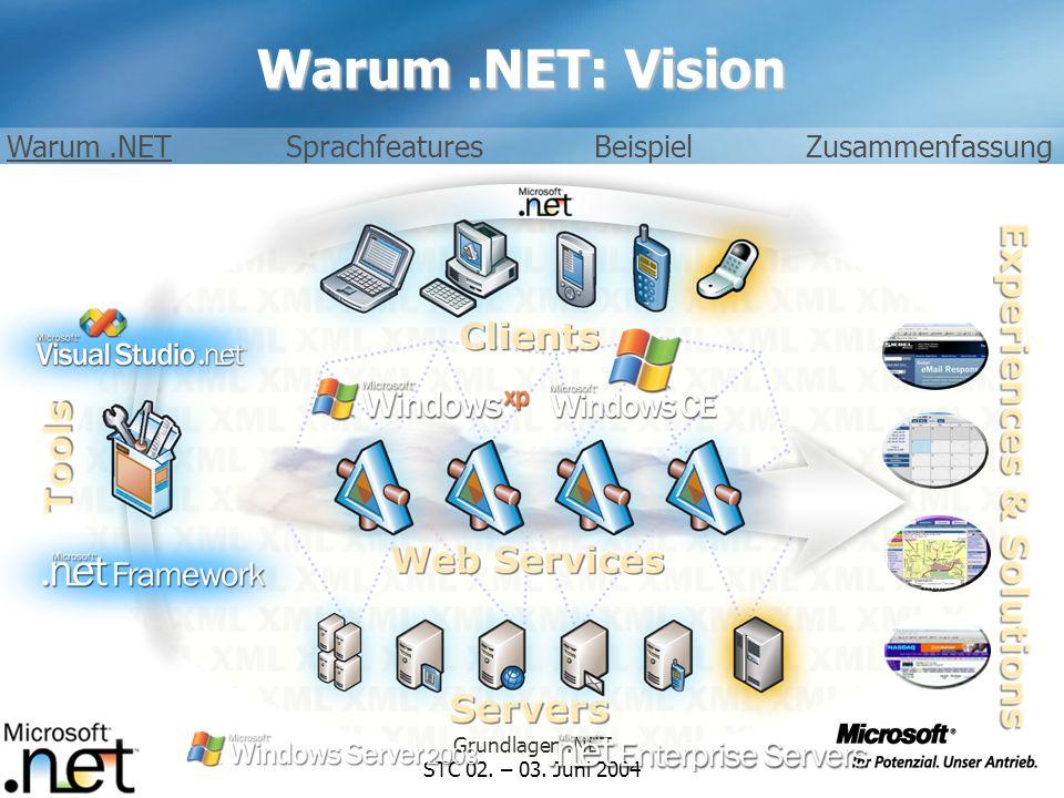 Grundlagen.NET STC 02. – 03. Juni 2004 6 / 26 Warum.NET: Vision Warum.NETSprachfeaturesBeispielZusammenfassung