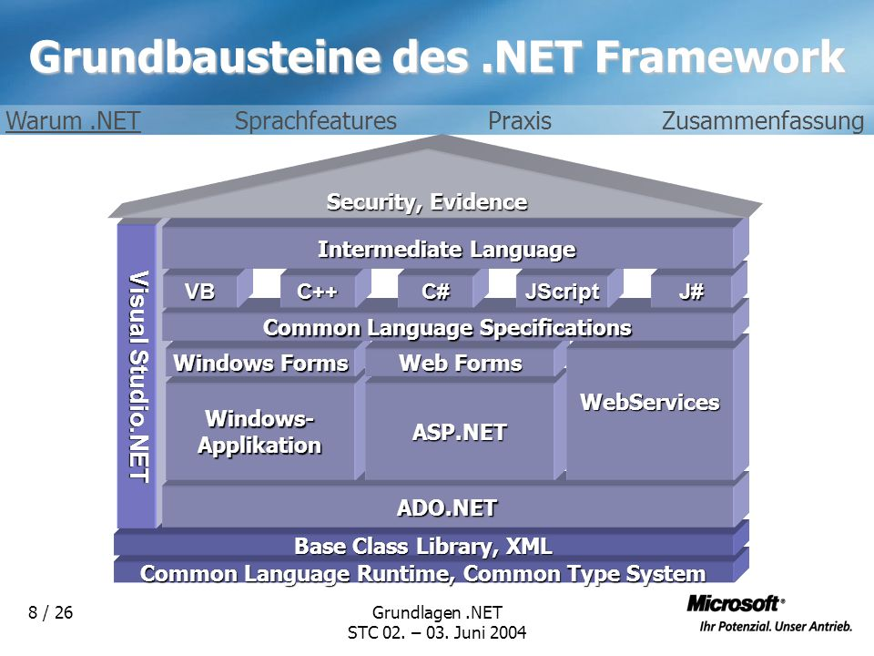 Grundlagen.NET STC 02. – 03. Juni 2004 8 / 26 Grundbausteine des.NET Framework Common Language Runtime, Common Type System Base Class Library, XML Vis
