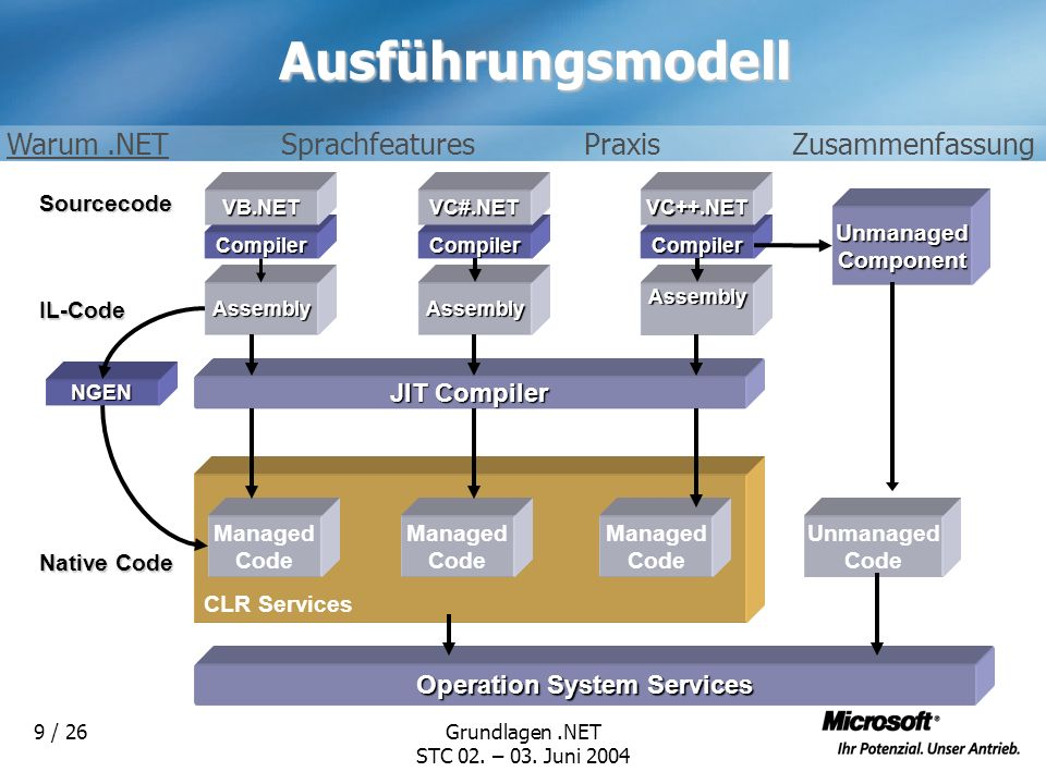 Grundlagen.NET STC 02. – 03. Juni 2004 9 / 26AusführungsmodellSourcecode IL-Code UnmanagedComponent JIT Compiler AssemblyAssemblyAssembly CompilerComp