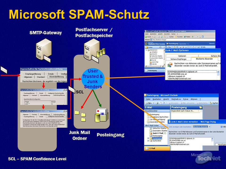 SMTP-Gateway Postfachserver / Postfachspeicher Posteingang Junk Mail Ordner User Trusted & Junk Senders 3 rd Party Plug-Ins SCL – SPAM Confidence Level SCL Microsoft SPAM-Schutz