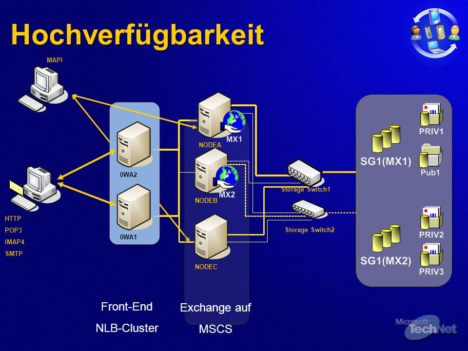 Hochverfügbarkeit Storage Switch1Storage Switch2 NODEANODEBNODEC0WA10WA2 Front-End NLB-Cluster Exchange auf MSCS HTTP POP3 IMAP4 SMTP MAPI
