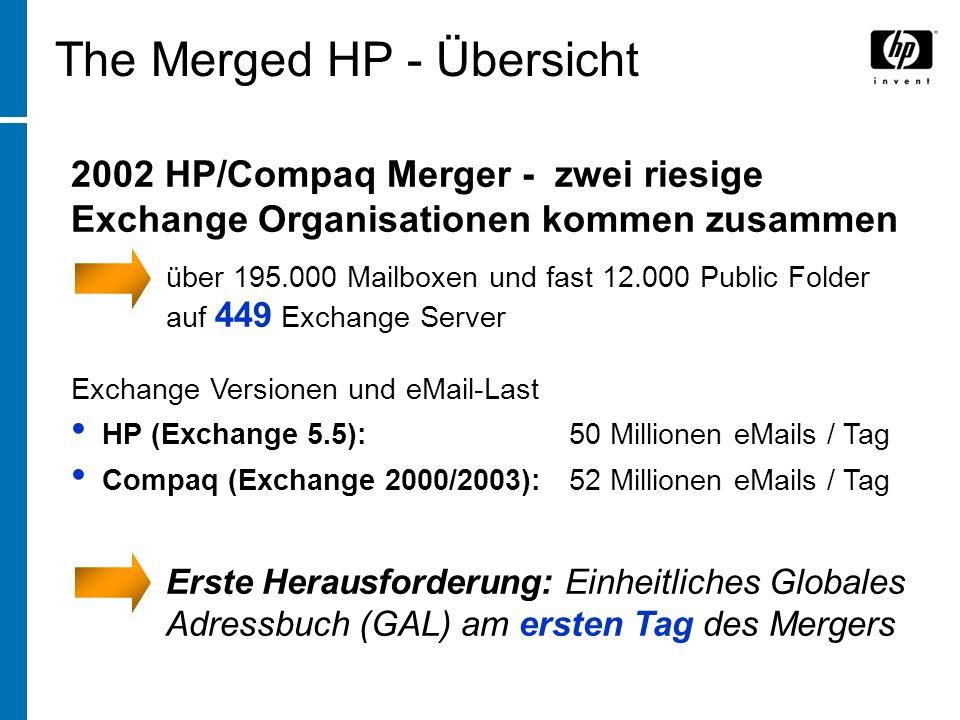 The Merged HP - Übersicht 2002 HP/Compaq Merger - zwei riesige Exchange Organisationen kommen zusammen über 195.000 Mailboxen und fast 12.000 Public Folder auf 449 Exchange Server Exchange Versionen und eMail-Last HP (Exchange 5.5): 50 Millionen eMails / Tag Compaq (Exchange 2000/2003): 52 Millionen eMails / Tag Erste Herausforderung: Einheitliches Globales Adressbuch (GAL) am ersten Tag des Mergers