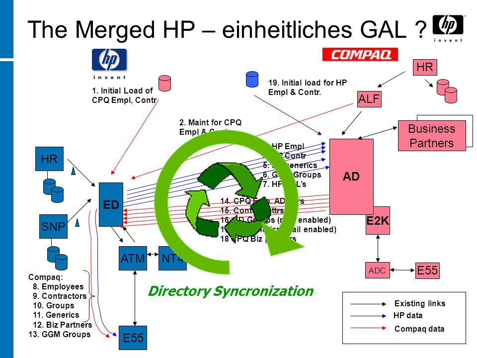The Merged HP – einheitliches GAL .