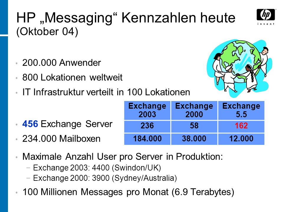 HP Messaging Kennzahlen heute (Oktober 04) 200.000 Anwender 800 Lokationen weltweit IT Infrastruktur verteilt in 100 Lokationen 456 Exchange Server 234.000 Mailboxen Maximale Anzahl User pro Server in Produktion: Exchange 2003: 4400 (Swindon/UK) Exchange 2000: 3900 (Sydney/Australia) 100 Millionen Messages pro Monat (6.9 Terabytes) Exchange 2003 Exchange 2000 Exchange 5.5 23658162 184.00038.00012.000