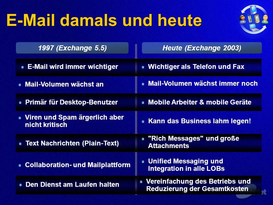 1997 (Exchange 5.5)Heute (Exchange 2003) E-Mail damals und heute Mail-Volumen wächst immer noch Mail-Volumen wächst an Kann das Business lahm legen.