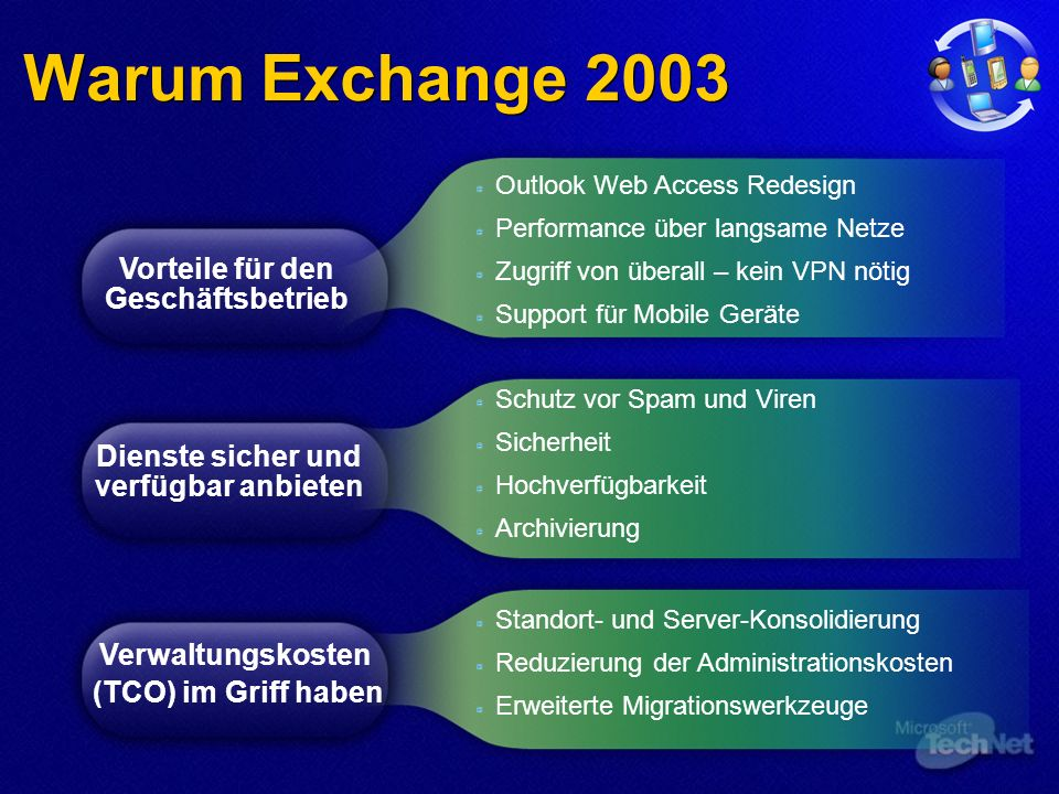 Warum Exchange 2003 Dienste sicher und verfügbar anbieten Outlook Web Access Redesign Performance über langsame Netze Zugriff von überall – kein VPN n