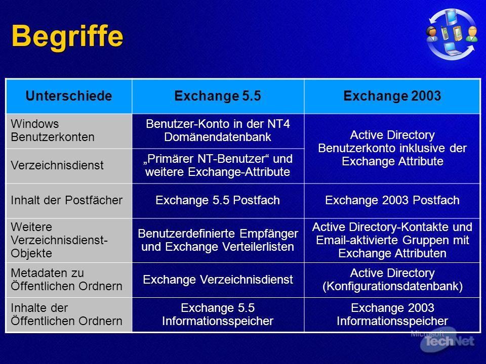 Begriffe UnterschiedeExchange 5.5Exchange 2003 Windows Benutzerkonten Benutzer-Konto in der NT4 Domänendatenbank Active Directory Benutzerkonto inklusive der Exchange Attribute Verzeichnisdienst Primärer NT-Benutzer und weitere Exchange-Attribute Inhalt der PostfächerExchange 5.5 PostfachExchange 2003 Postfach Weitere Verzeichnisdienst- Objekte Benutzerdefinierte Empfänger und Exchange Verteilerlisten Active Directory-Kontakte und Email-aktivierte Gruppen mit Exchange Attributen Metadaten zu Öffentlichen Ordnern Exchange Verzeichnisdienst Active Directory (Konfigurationsdatenbank) Inhalte der Öffentlichen Ordnern Exchange 5.5 Informationsspeicher Exchange 2003 Informationsspeicher