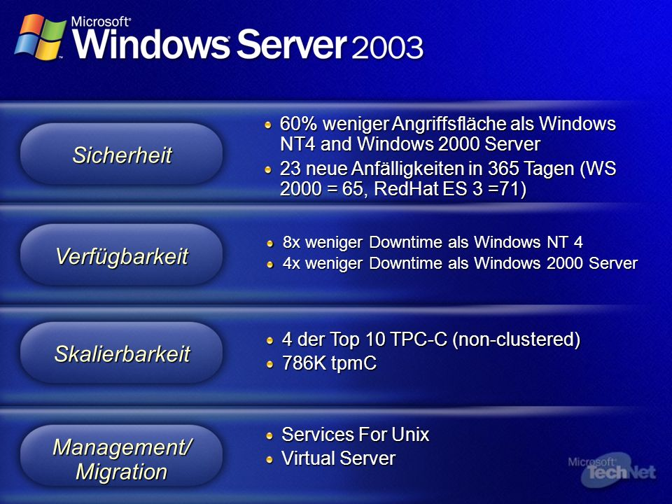 60% weniger Angriffsfläche als Windows NT4 and Windows 2000 Server 23 neue Anfälligkeiten in 365 Tagen (WS 2000 = 65, RedHat ES 3 =71) Sicherheit 8x weniger Downtime als Windows NT 4 4x weniger Downtime alsWindows 2000 Server 4x weniger Downtime als Windows 2000 Server Verfügbarkeit 4 der Top 10 TPC-C (non-clustered) 786K tpmC Skalierbarkeit Services For Unix Virtual Server Management/ Migration