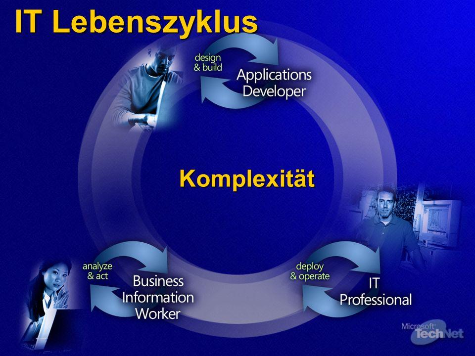 Unzufriedene Anwender Ineffizienter Betrieb Langsame Umsetzung Herausforderung: Komplexität