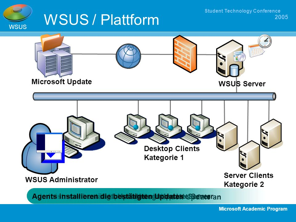 Microsoft Academic Program Student Technology Conference 2005 WSUS / Plattform WSUS Administratoren meldet Kategorien für den Update an Server lädt Up
