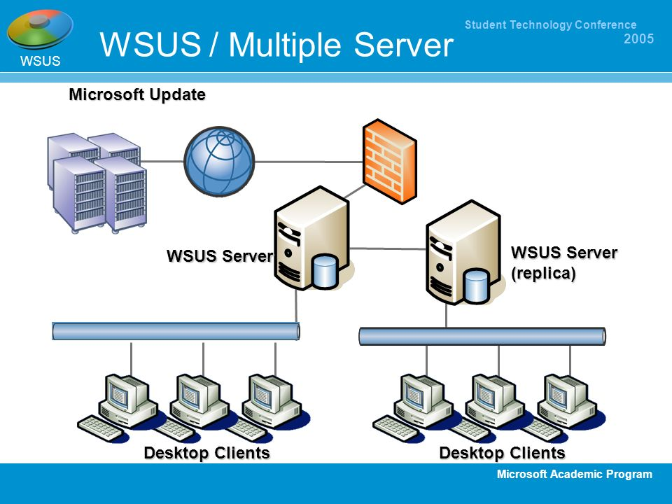 Microsoft Academic Program Student Technology Conference 2005 WSUS / Multiple Server WSUS Desktop Clients Microsoft Update WSUS Server Desktop Clients