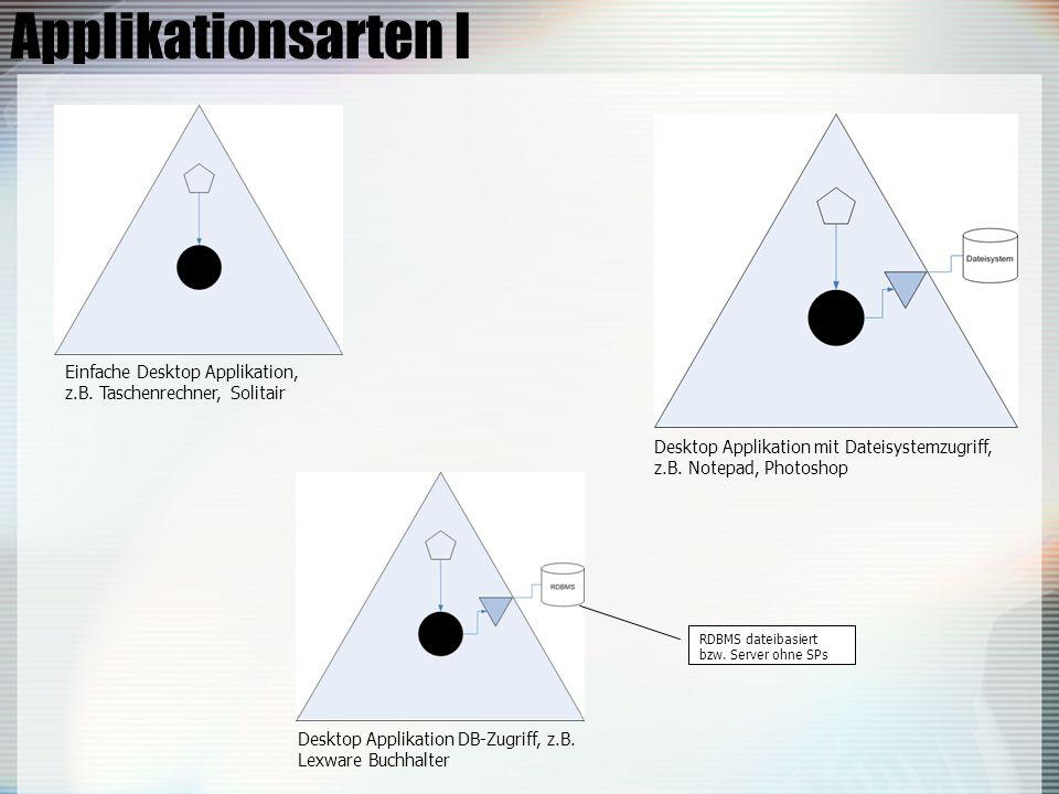 Applikationsarten I Einfache Desktop Applikation, z.B.