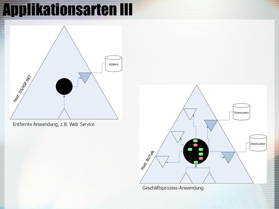 Applikationsarten III Entfernte Anwendung, z.B.