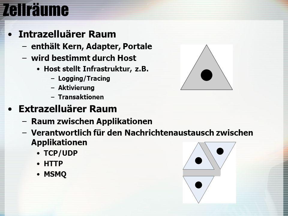 Zellräume Intrazelluärer Raum –enthält Kern, Adapter, Portale –wird bestimmt durch Host Host stellt Infrastruktur, z.B. –Logging/Tracing –Aktivierung