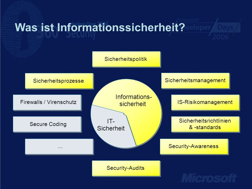 Informations- sicherheit IT- Sicherheit Secure Coding Sicherheitsmanagement Security-Audits Security-Awareness IS-Risikomanagement Sicherheitspolitik Sicherheitsrichtlinien & -standards Firewalls / Virenschutz Sicherheitsprozesse Was ist Informationssicherheit.