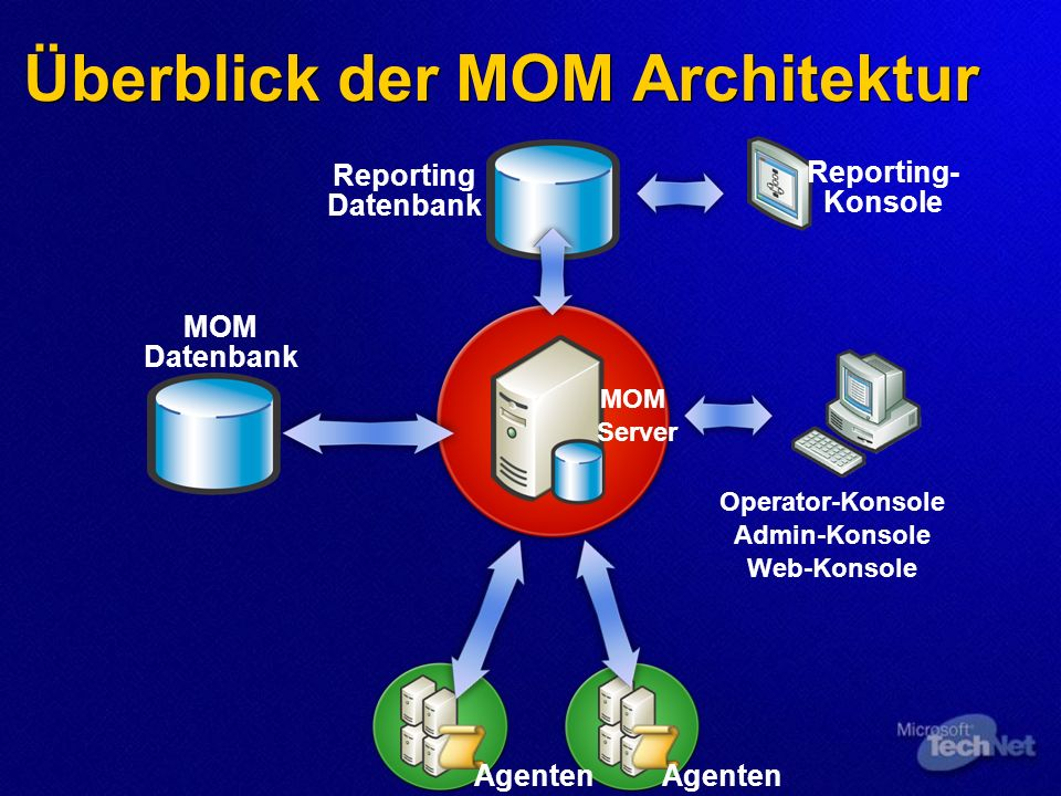 OperatorConsole SQL Reporting Services Internet Information Server HTTP AdministratorConsole System Center Reporting Server MOM 2005 Server Server AgentsAgents WebConsole MOM – Verwaltung