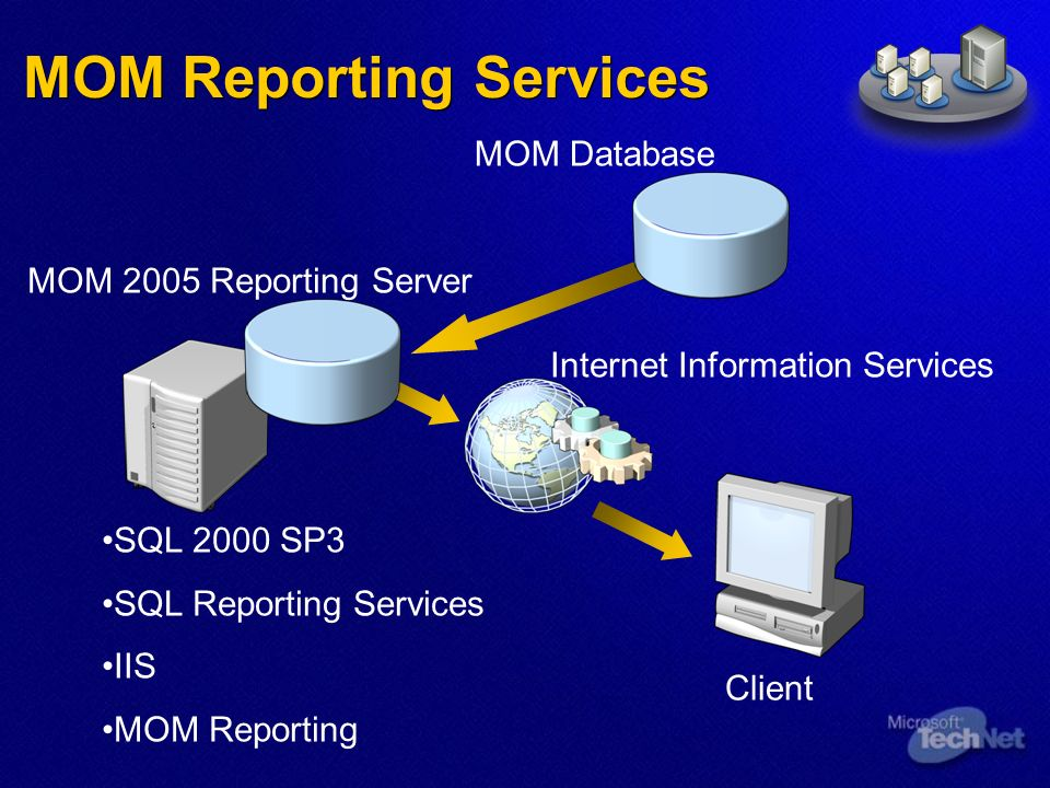 MOM Reporting Services MOM 2005 Reporting Server SQL 2000 SP3 SQL Reporting Services IIS MOM Reporting Internet Information Services MOM Database Client