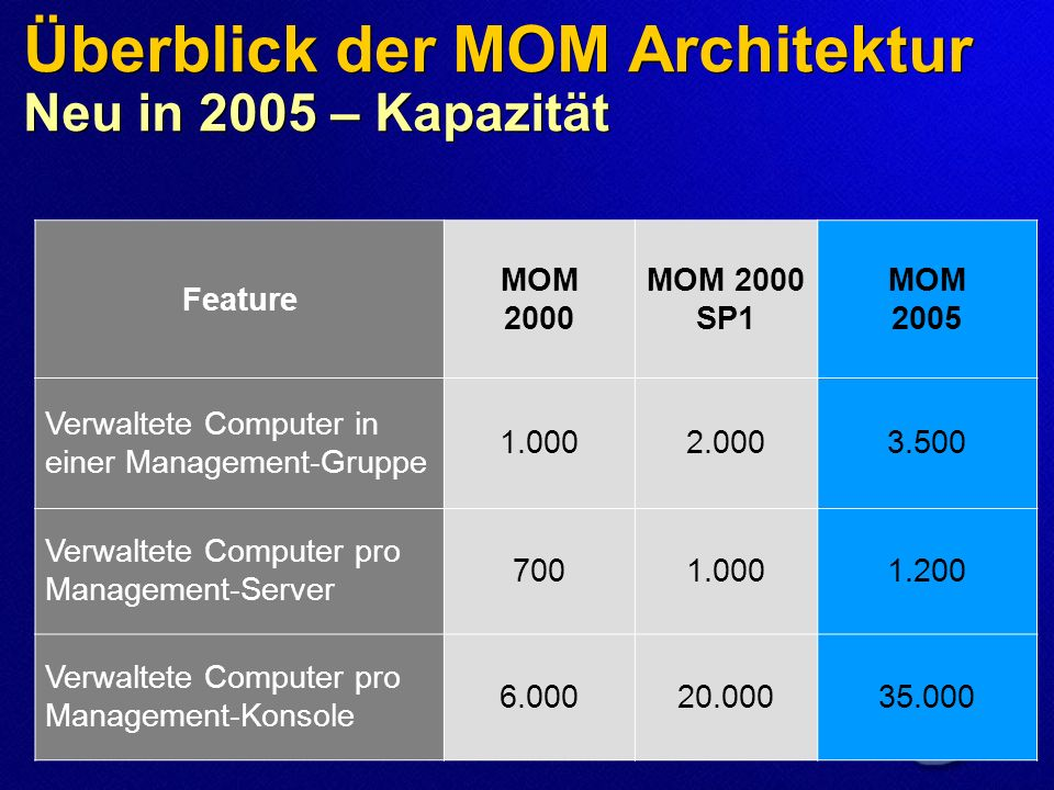 Überblick der MOM Editionen Feature MOM 2005 Workgroup Edition MOM 2005 Enterprise Edition Single Server Yes Multi-Server NoYes Reporting NoYes MOM Connector Framework NoYes Max.