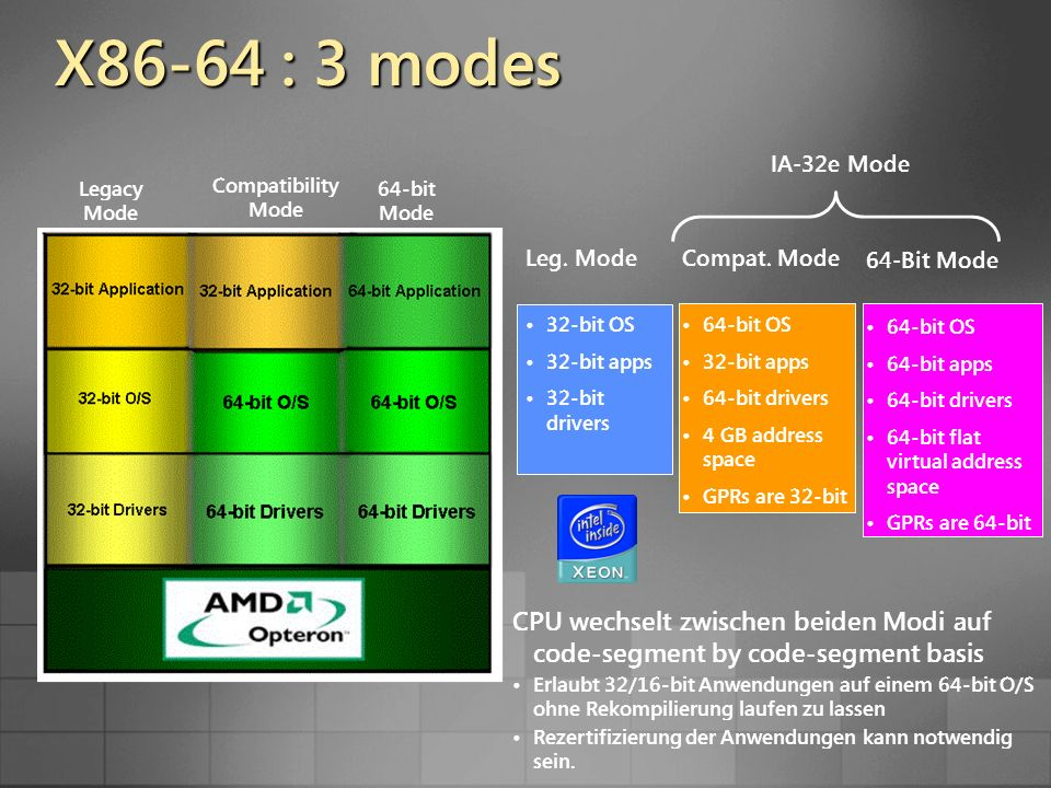 X86-64 : 3 modes Legacy Mode Compatibility Mode 64-bit Mode Leg. Mode 32-bit OS 32-bit apps 32-bit drivers Compat. Mode 64-bit OS 32-bit apps 64-bit d