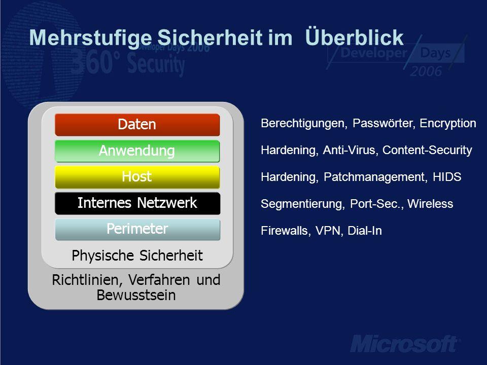 Mehrstufige Sicherheit im Überblick Richtlinien, Verfahren und Bewusstsein Hardening, Patchmanagement, HIDS Firewalls, VPN, Dial-In Segmentierung, Por