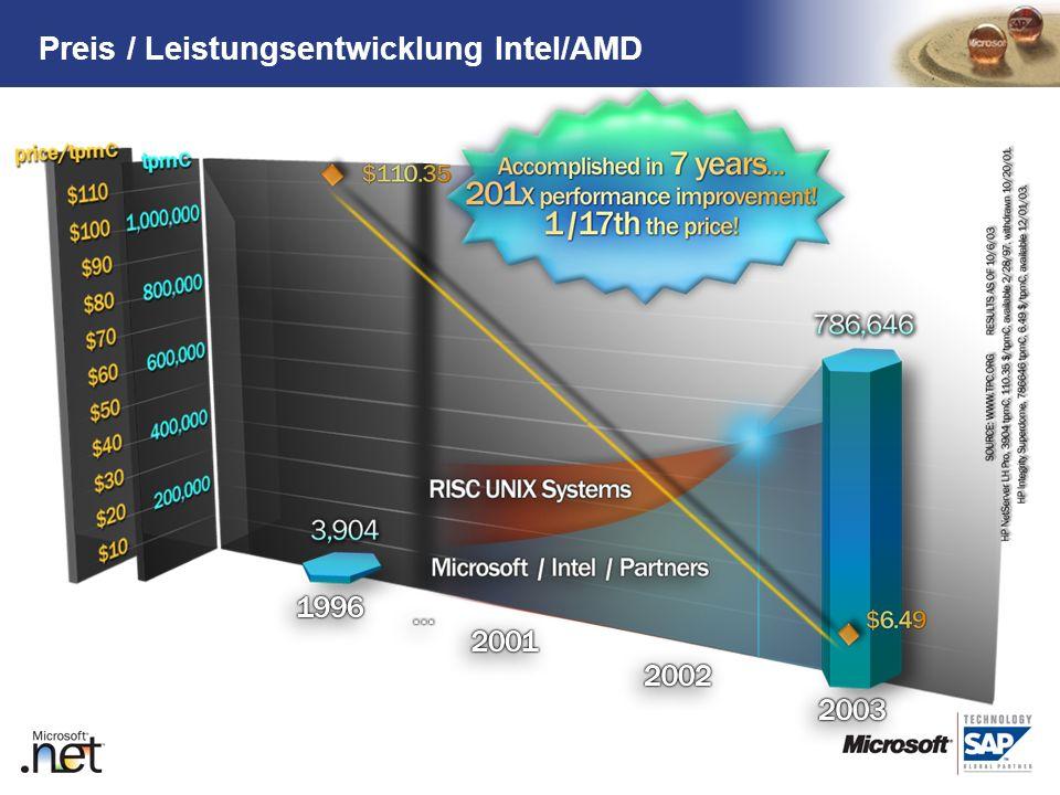 TM Preis / Leistungsentwicklung Intel/AMD Gehört bzw. ist in dem DB Vortrag!!! Die Slide lass ich drin, um zum Abschluss des Thema noch einmal die His