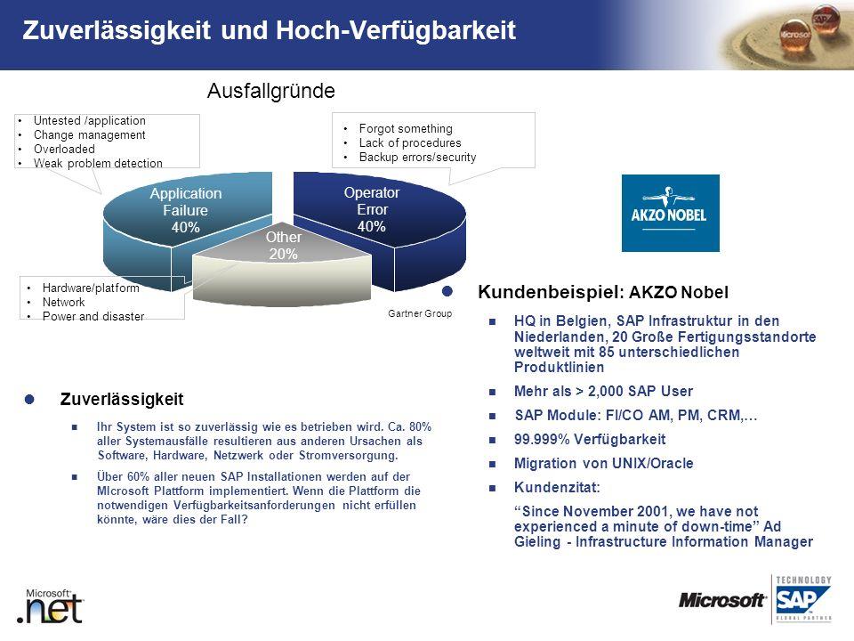 TM Zuverlässigkeit und Hoch-Verfügbarkeit Kundenbeispiel : AKZO Nobel HQ in Belgien, SAP Infrastruktur in den Niederlanden, 20 Große Fertigungsstandor