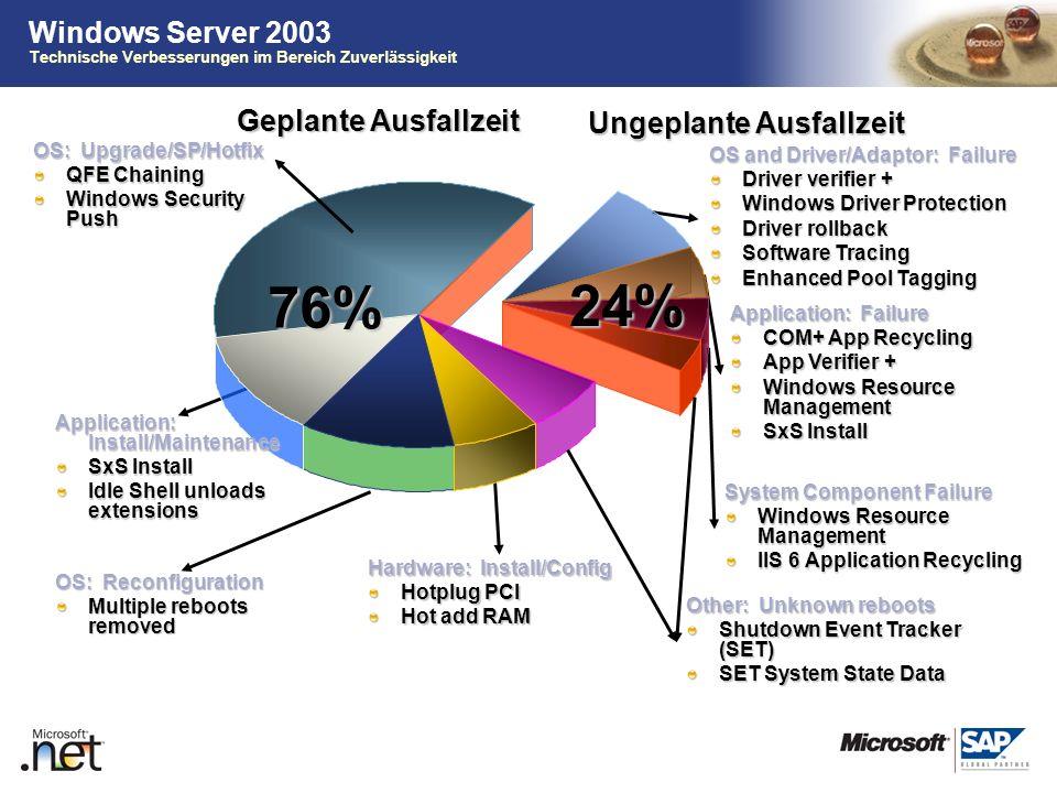 TM Windows Server 2003 Technische Verbesserungen im Bereich Zuverlässigkeit System Component Failure Windows Resource Management IIS 6 Application Rec