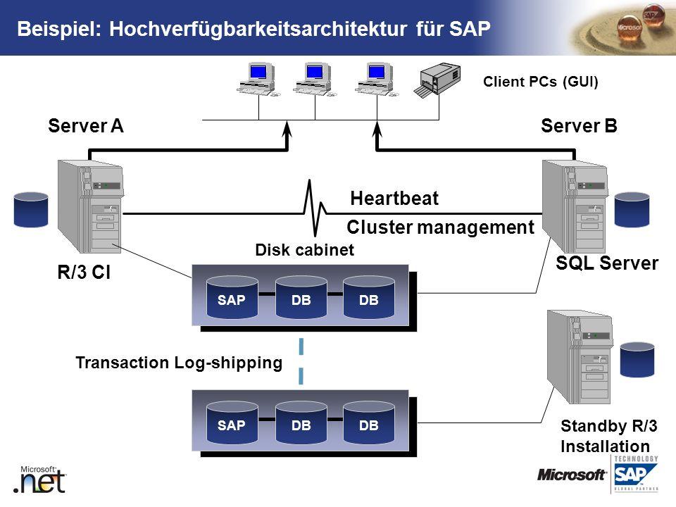 TM Client PCs (GUI) Server AServer B Heartbeat Cluster management Disk cabinet SAPDB R/3 CI SQL Server SAPDB Transaction Log-shipping Standby R/3 Inst