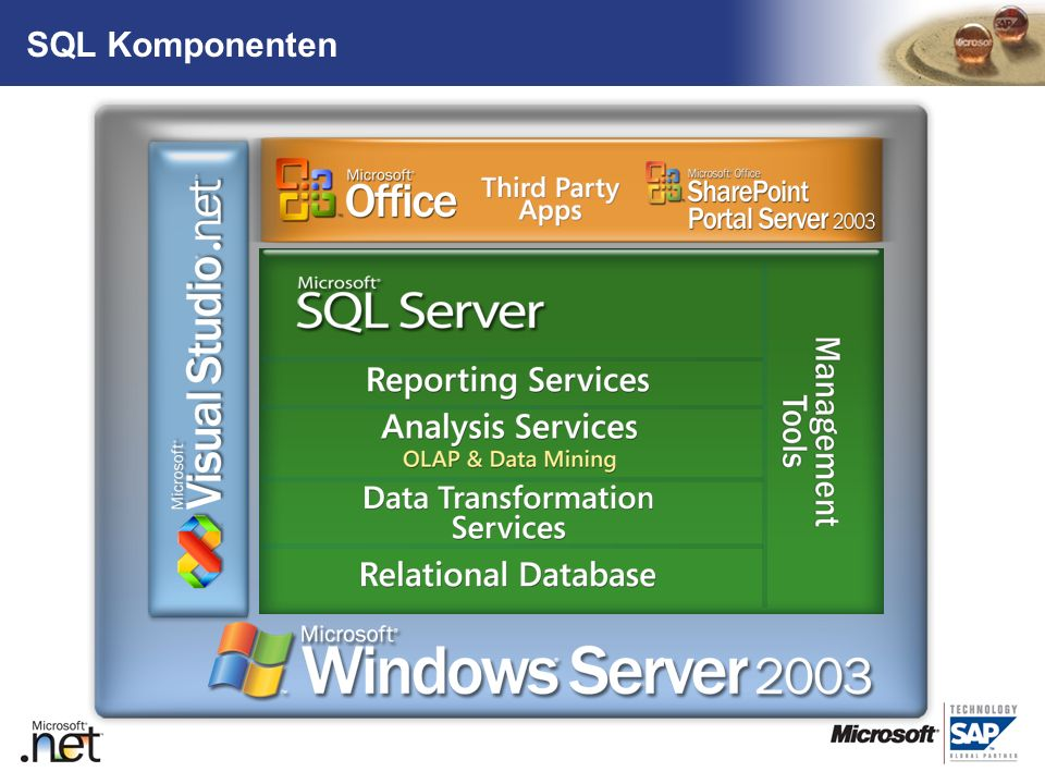 TM SQL Komponenten