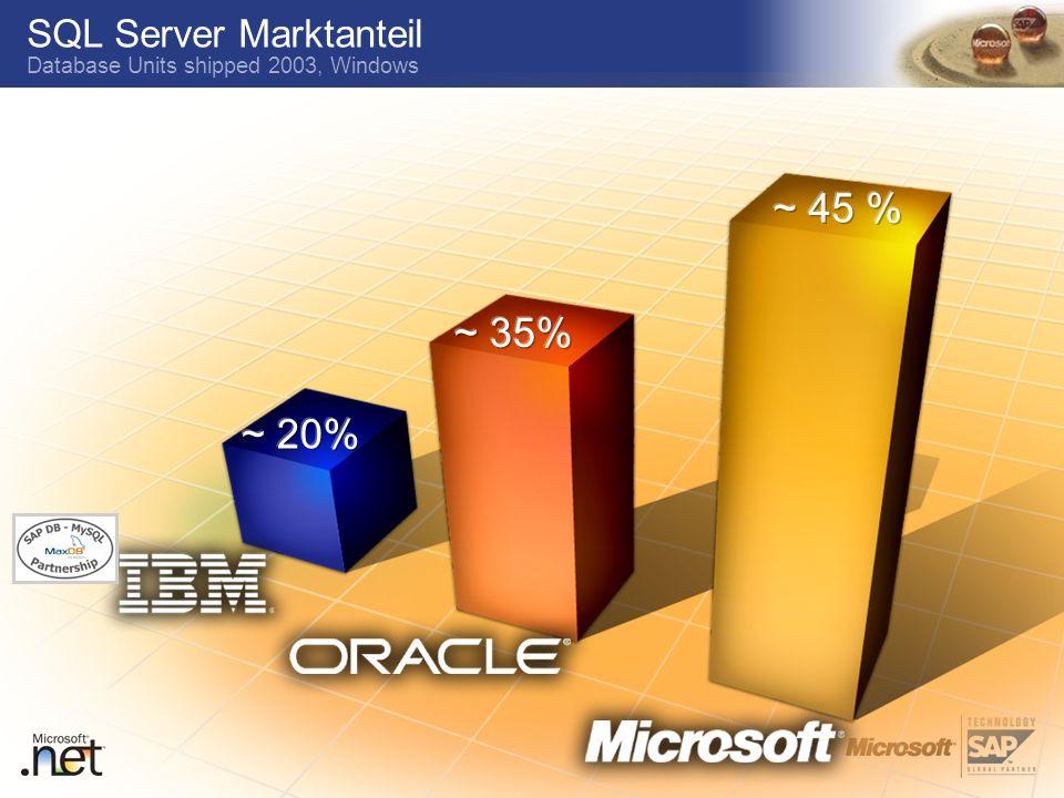 TM SQL Server Marktanteil Database Units shipped 2003, Windows