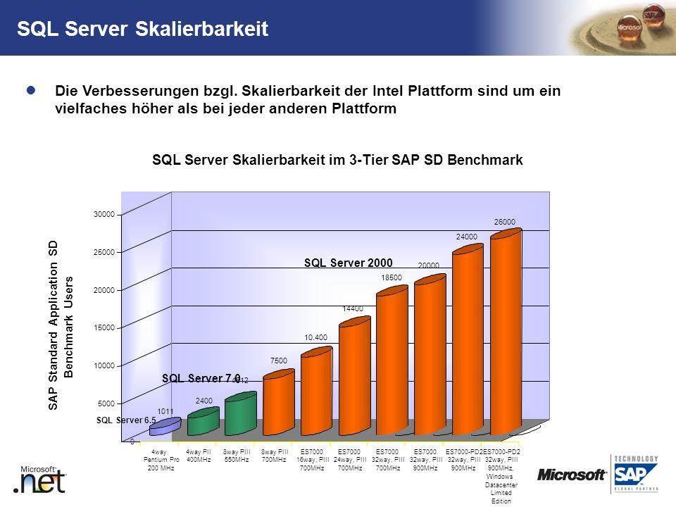 TM SQL Server Skalierbarkeit Die Verbesserungen bzgl. Skalierbarkeit der Intel Plattform sind um ein vielfaches höher als bei jeder anderen Plattform