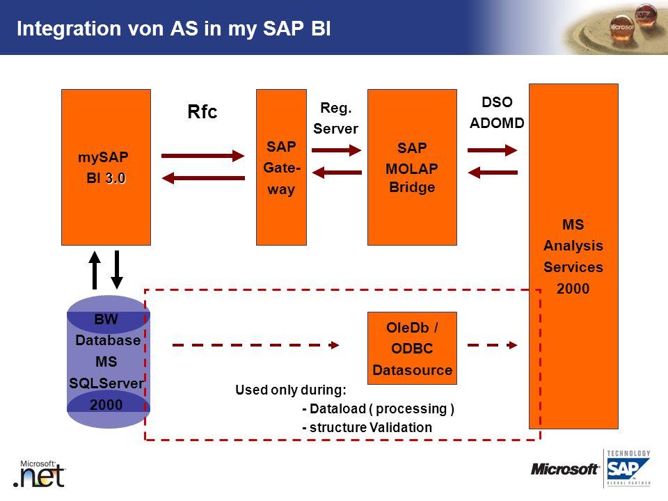 TM mySAP 3.0 BI 3.0 SAP Gate- way SAP MOLAP Bridge MS Analysis Services 2000 OleDb / ODBC Datasource Rfc Reg. Server DSO ADOMD Used only during: - Dat