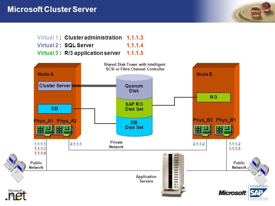 TM Microsoft Cluster Server Public Network Private Network Public Network Node A Phys_A1 Phys_A2 Node B DB Disk Set SAP R/3 Disk Set Quorum Disk Share