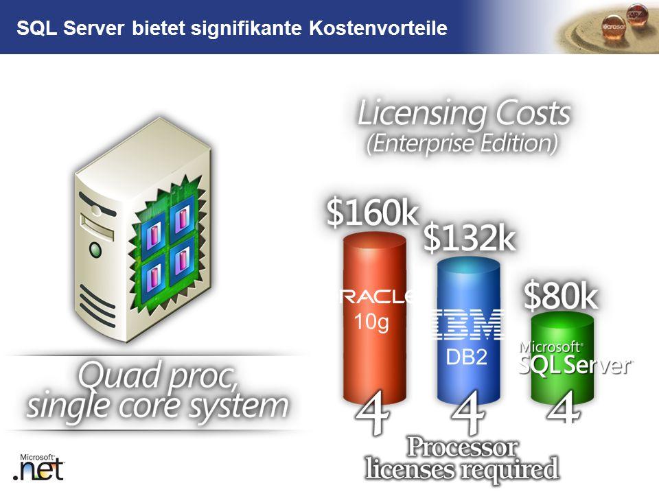 TM 10g DB2 SQL Server bietet signifikante Kostenvorteile