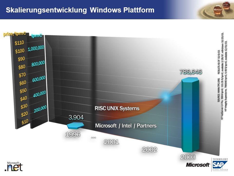 TM Skalierungsentwicklung Windows Plattform