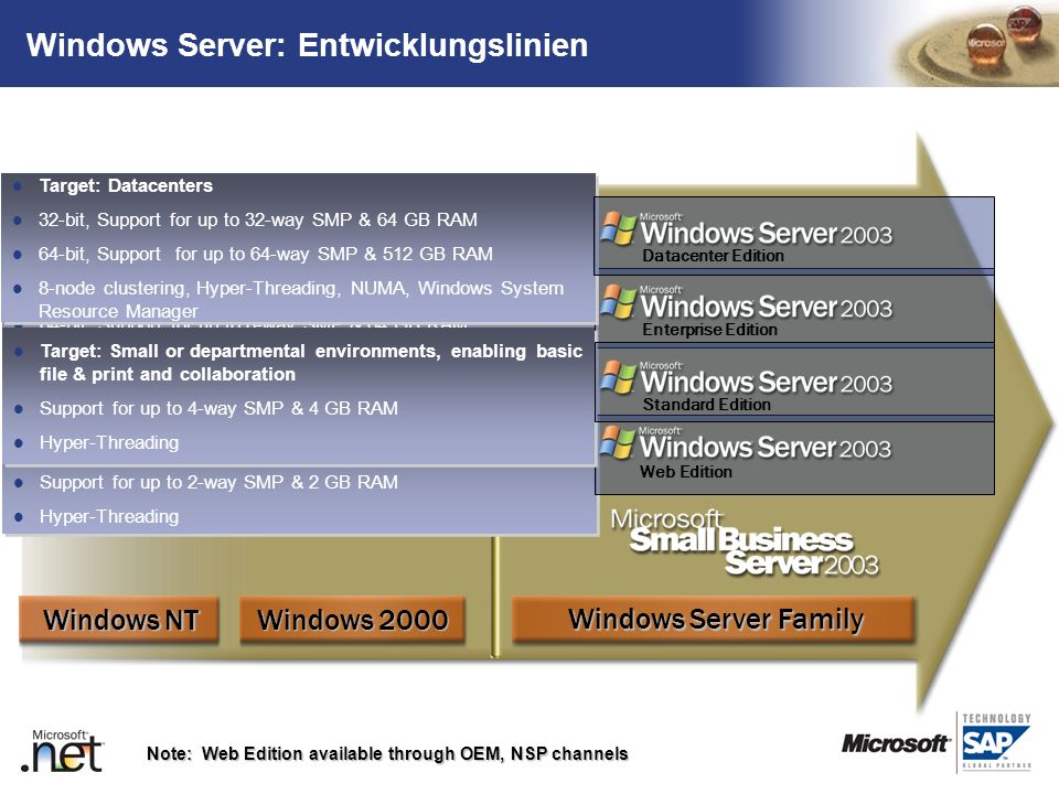 TM Windows Server: Entwicklungslinien Note: Web Edition available through OEM, NSP channels Windows Server Family Windows 2000 Windows NT Target: Buil