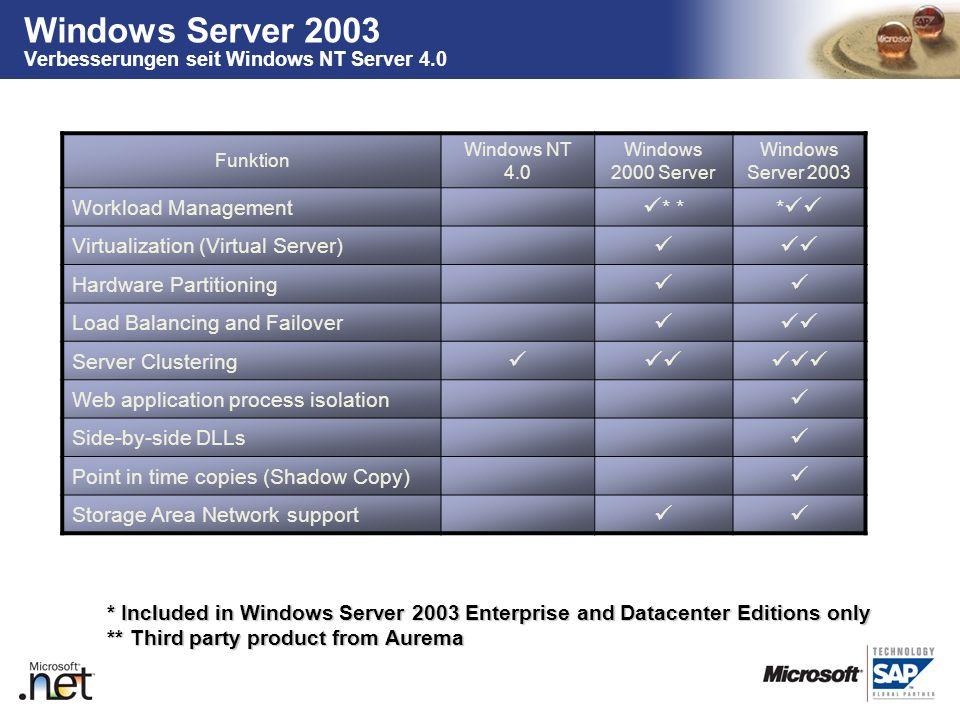 TM Windows Server 2003 Verbesserungen seit Windows NT Server 4.0 Funktion Windows NT 4.0 Windows 2000 Server Windows Server 2003 Workload Management *