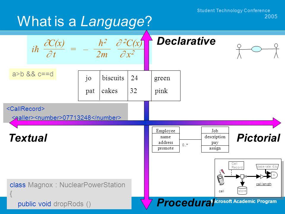 Microsoft Academic Program Student Technology Conference 2005 What is a Language? C(x) h C(x) t 2m x ih = – TextualPictorial Declarative Procedural cl