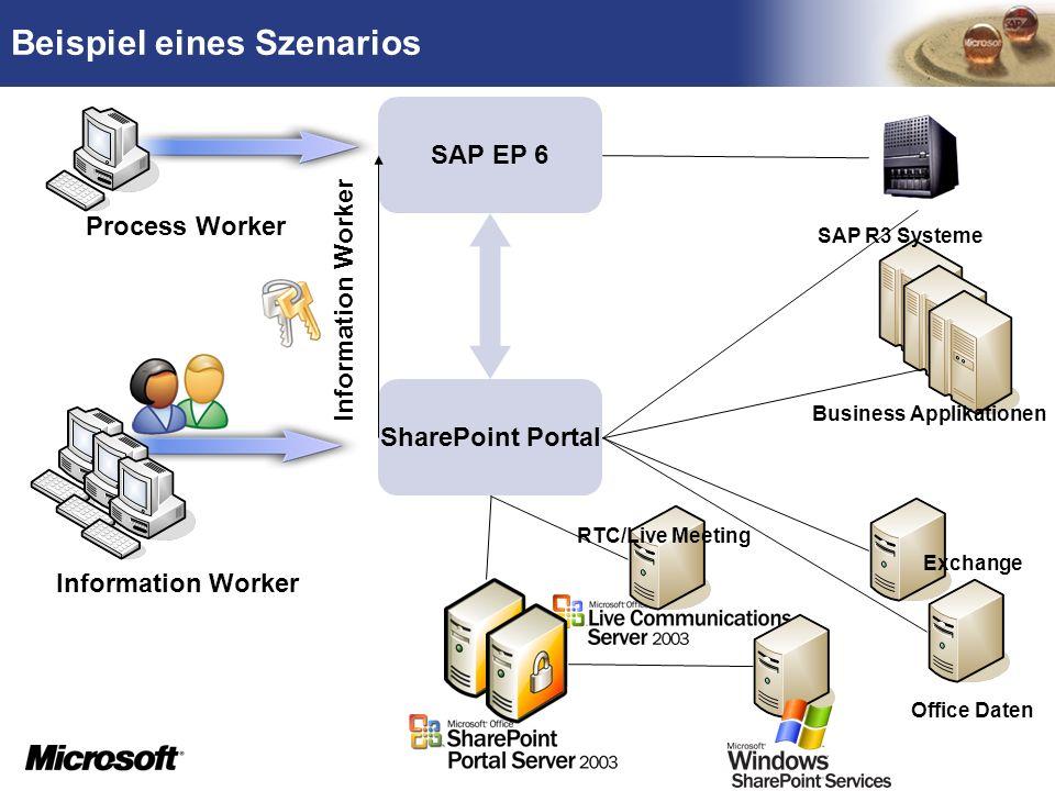 TM SAP EP 6 SharePoint Portal Information Worker Business Applikationen Process Worker Beispiel eines Szenarios Office Daten SAP R3 Systeme RTC/Live M