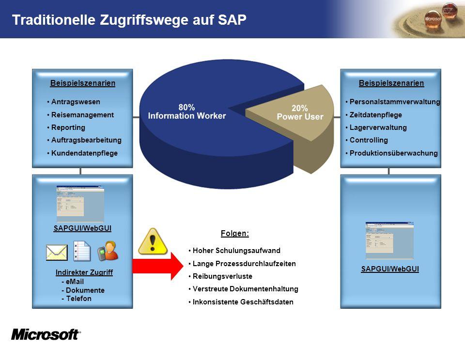 TM Traditionelle Zugriffswege auf SAP Personalstammverwaltung Zeitdatenpflege Lagerverwaltung Controlling Produktionsüberwachung Antragswesen Reiseman