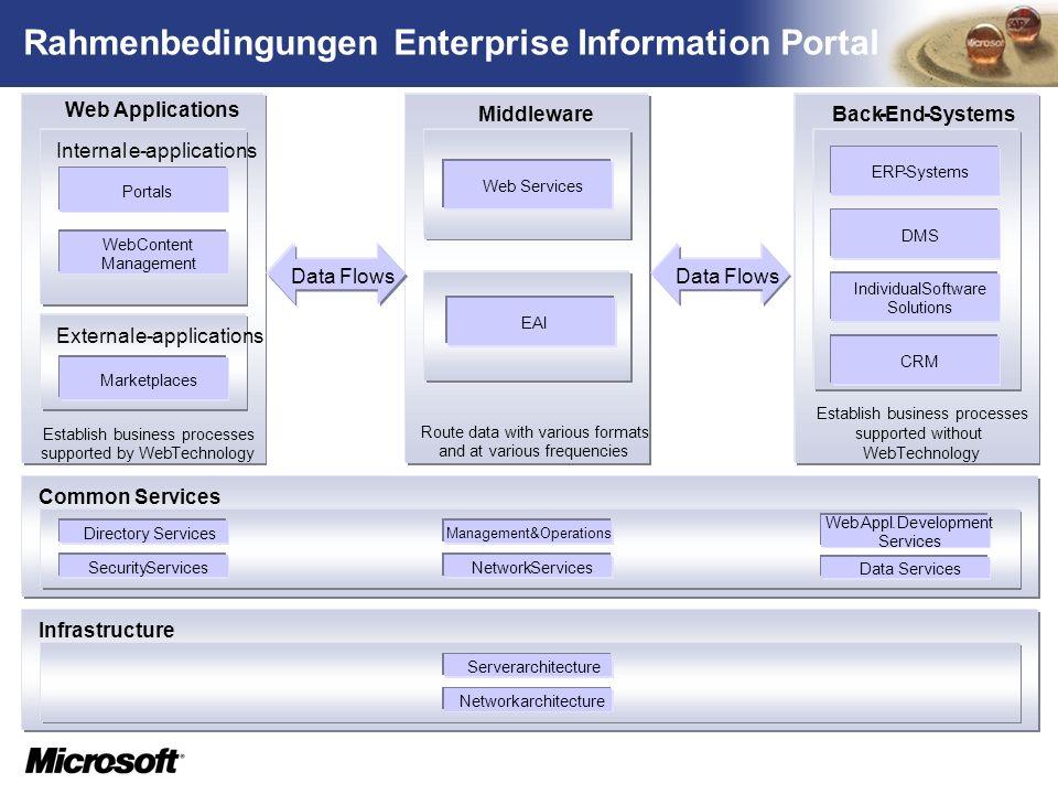 TM Rahmenbedingungen Enterprise Information Portal Web Applications Establish business processes supported by WebTechnology Internale-applications Por