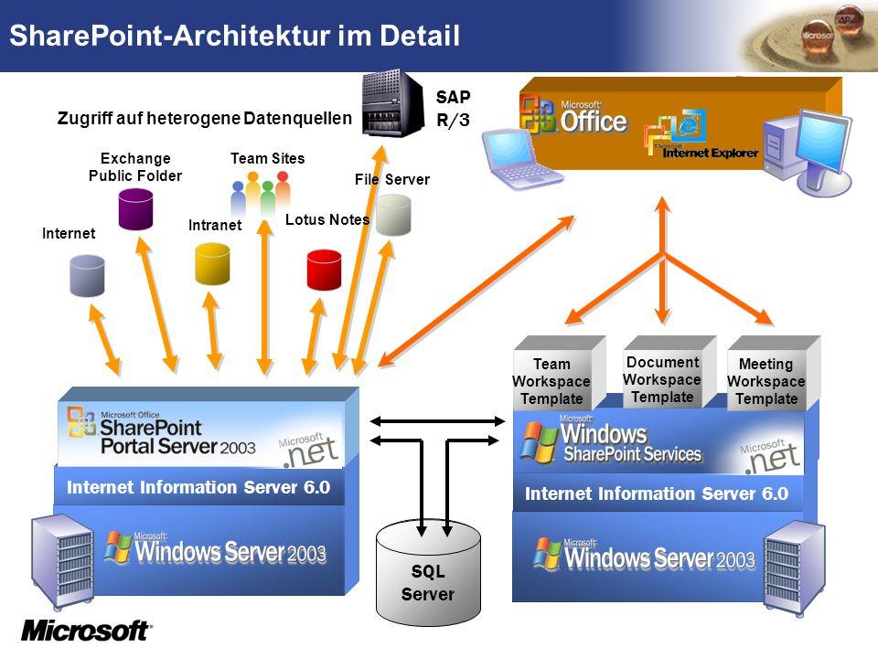 TM SharePoint-Architektur im Detail Internet Information Server 6.0 SQL Server Team Workspace Template Meeting Workspace Template Document Workspace T