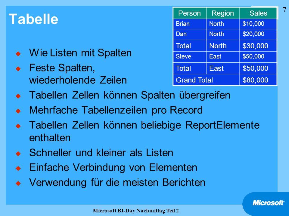 7 Microsoft BI-Day Nachmittag Teil 2 Tabelle u Wie Listen mit Spalten u Feste Spalten, wiederholende Zeilen u Tabellen Zellen können Spalten übergreif