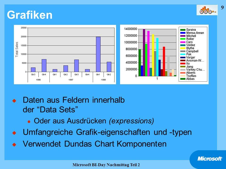 9 Microsoft BI-Day Nachmittag Teil 2 Grafiken u Daten aus Feldern innerhalb der Data Sets l Oder aus Ausdrücken (expressions) u Umfangreiche Grafik-ei