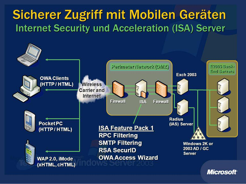 Sicherer Zugriff mit Mobilen Geräten Internet Security und Acceleration (ISA) Server Firewall Windows 2K or 2003 AD / GC Server Exch 2003 ISA Firewall Perimeter Network (DMZ) E2003 Back- End Servers Radius (IAS) Server ISA Feature Pack 1 RPC Filtering SMTP Filtering RSA SecurID OWA Access Wizard OWA Clients (HTTP / HTML) WAP 2.0, iMode (xHTML, cHTML) Pocket PC (HTTP / HTML) Wireless Carrier and Internet