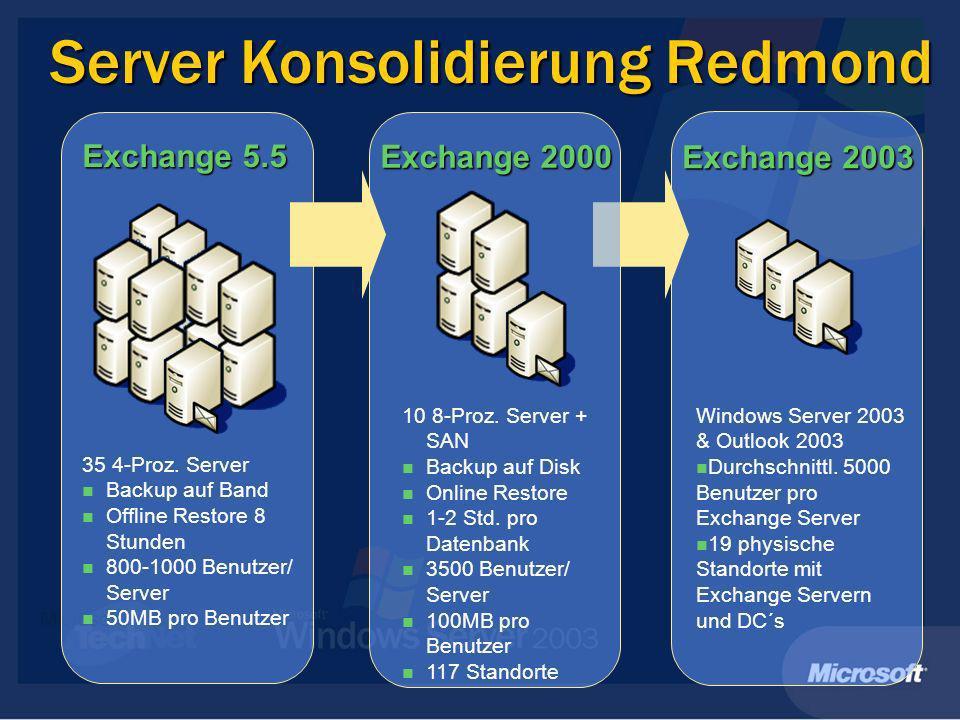 Server Konsolidierung Redmond 35 4-Proz.